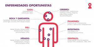 HIV - Enfermedades oportunistas