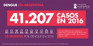 Casos de dengue en 2016