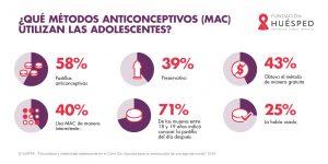 Métodos anticonceptivos que usan los adolescentes