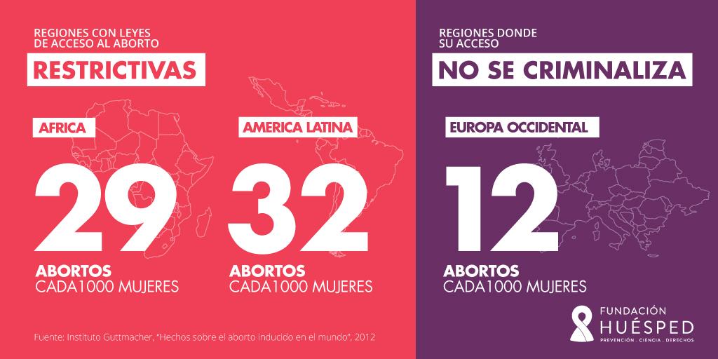 Estadísticas de abortos